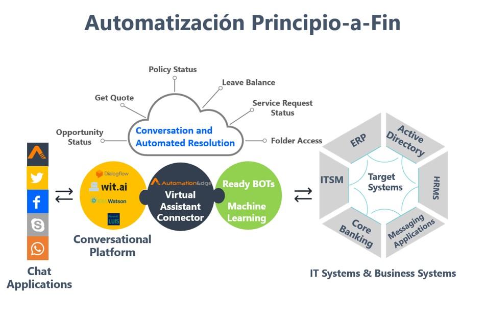 Automatización Robótica de Procesos (RPA) Chatbot & automatización principio-a-fin