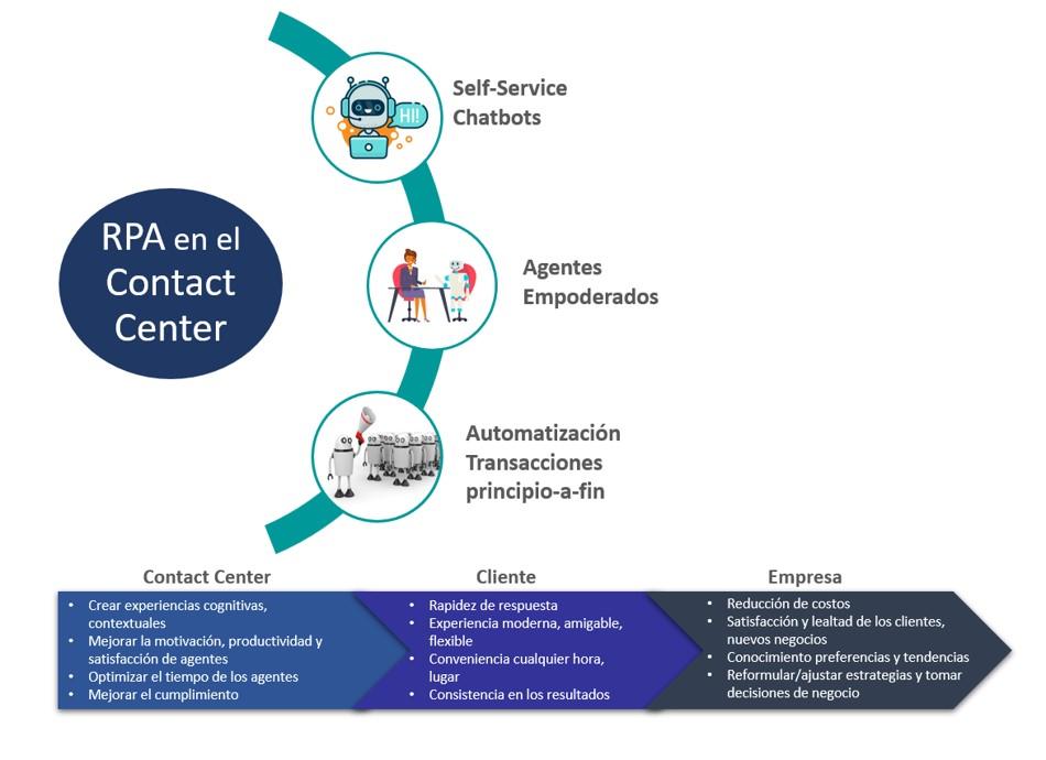 Automatización Robótica de Procesos (RPA) & Contact Center