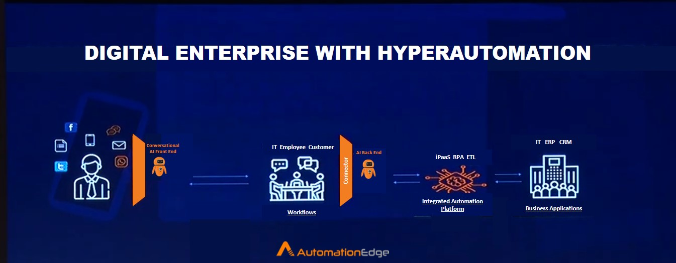 Automationedge Hyperautomation
