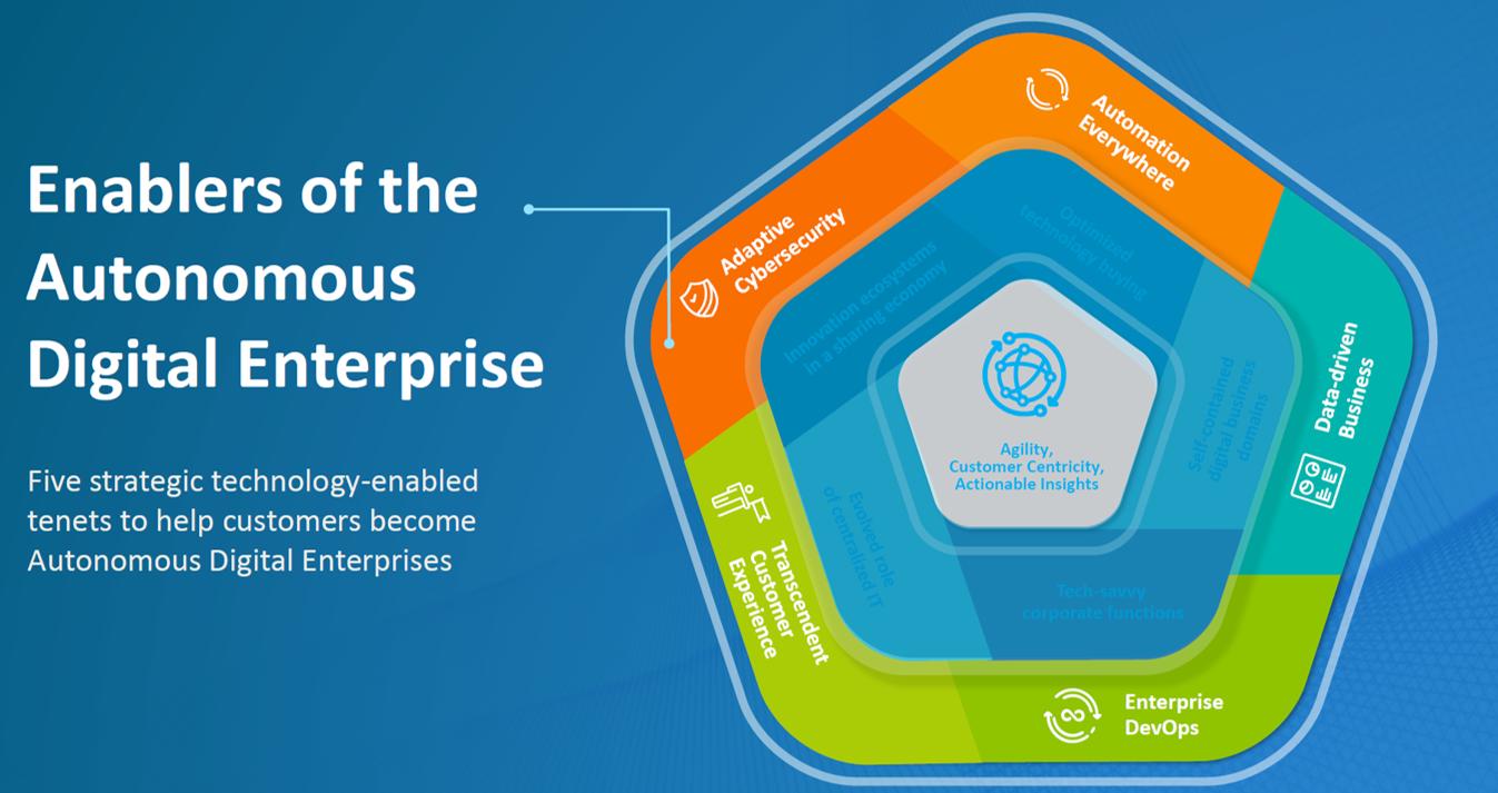 Autonomous Digital Enterprise