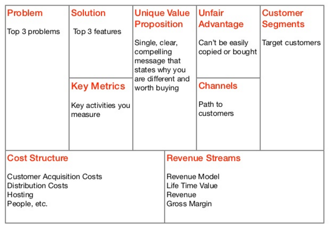 Business Model Canvas - Process and Examples