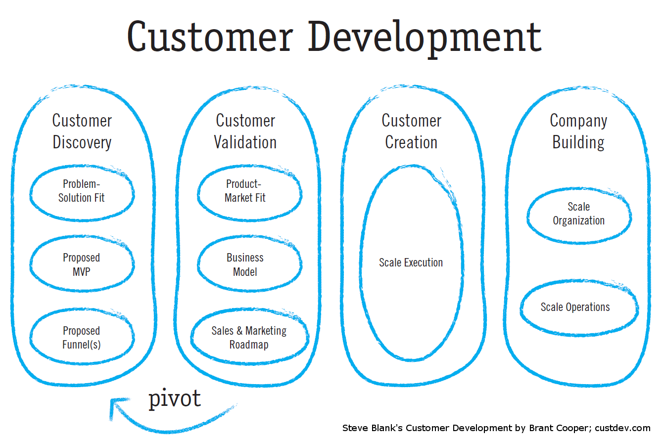 What is Customer Development?