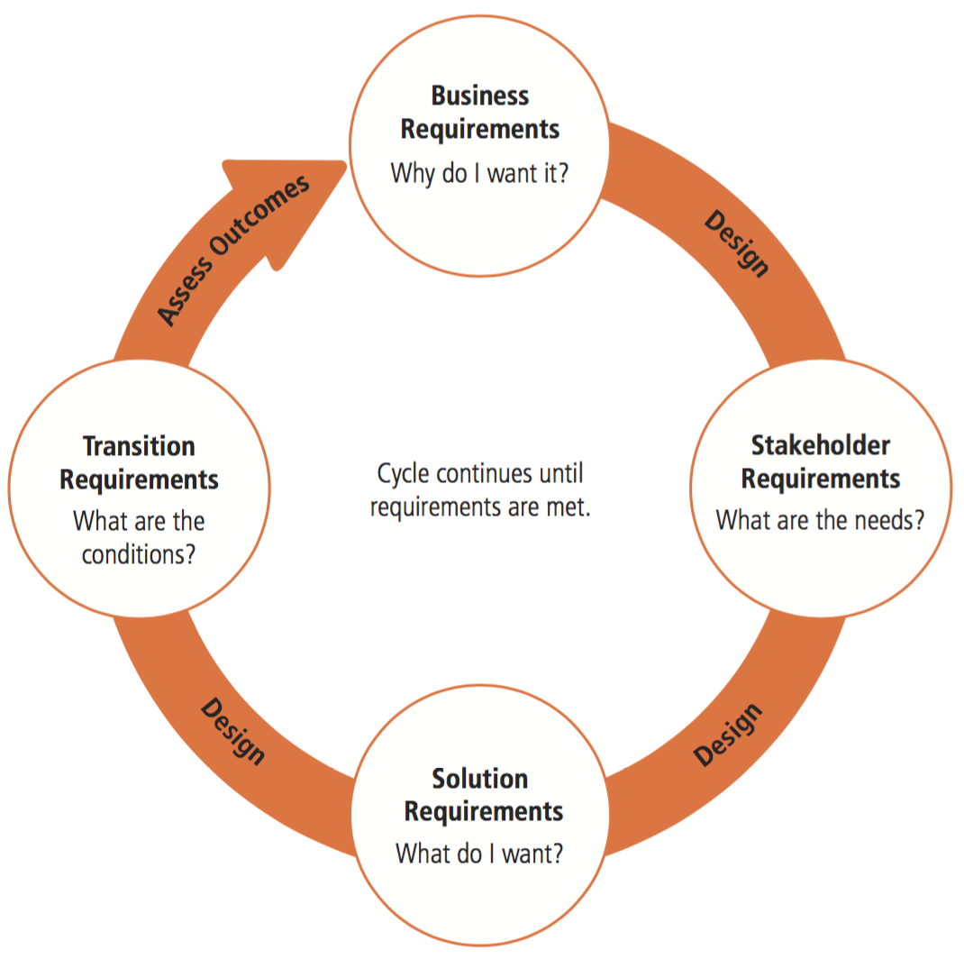 Requirements and Design Cycle. Source: BABOK