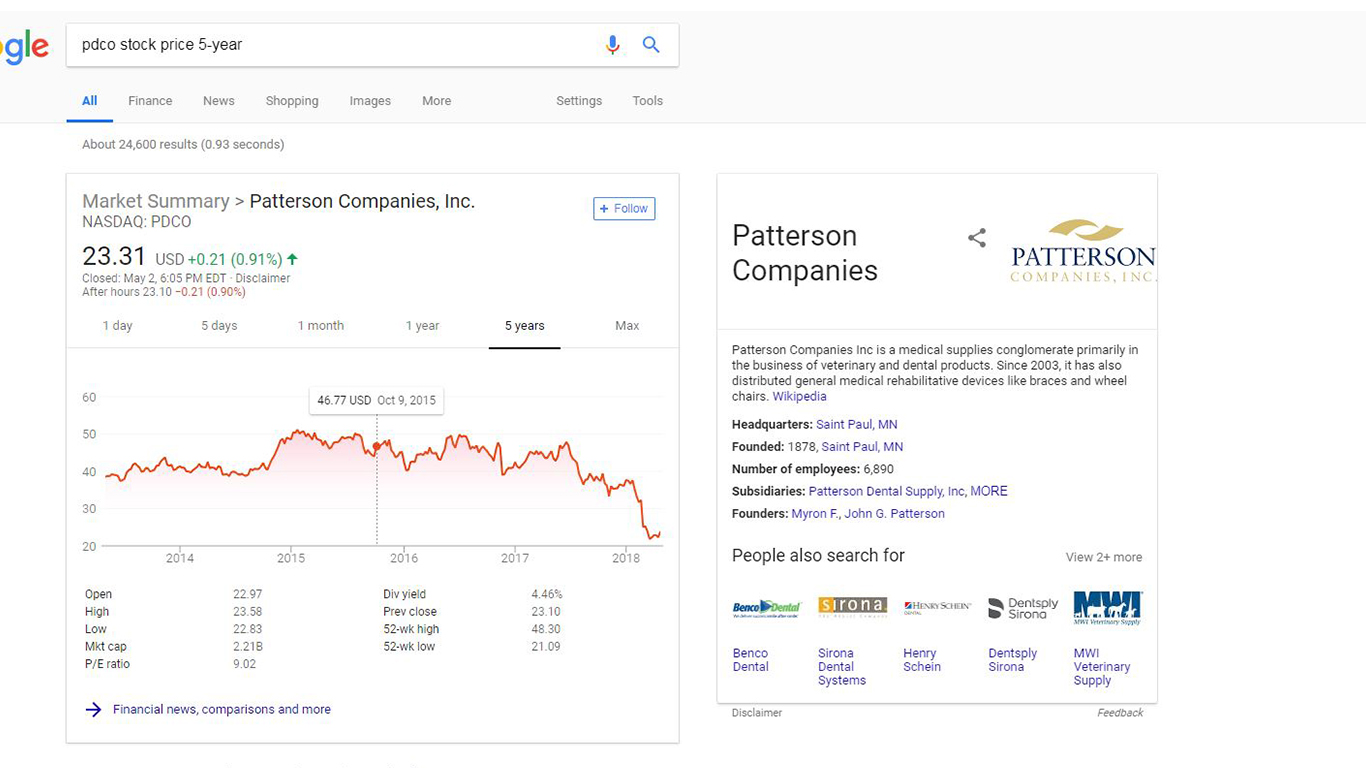 Five year summary of PDCO stock price. From 2012 to 2018