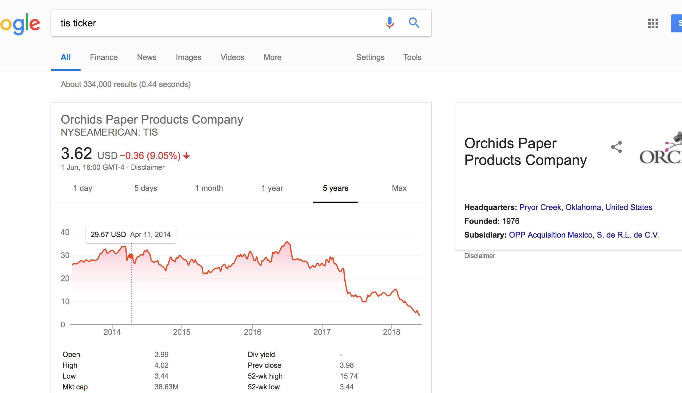 Is Orchid Paper Company A Bargain Stock