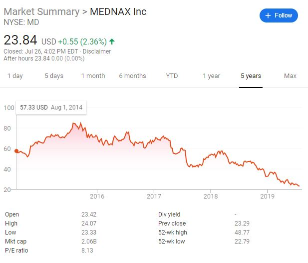MD's decline in stock price