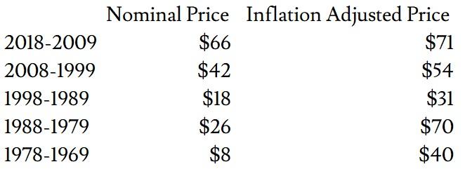 WTIaverage price since 1969