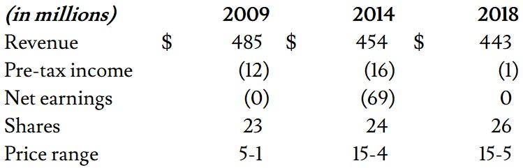 Town Sports International: income statement snapshot