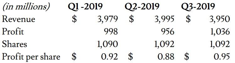 Teva's 2019 quarterly earnings.