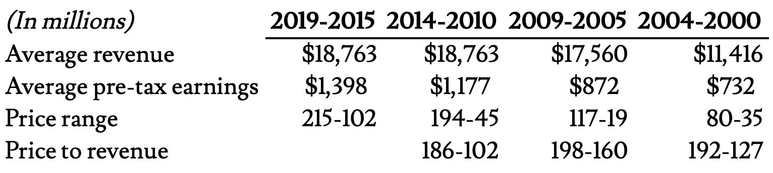 Whirlpool revenue from 2019 to 2000