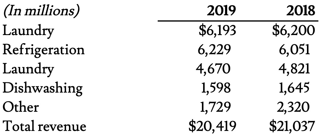 Whirlpool revenue breakdown