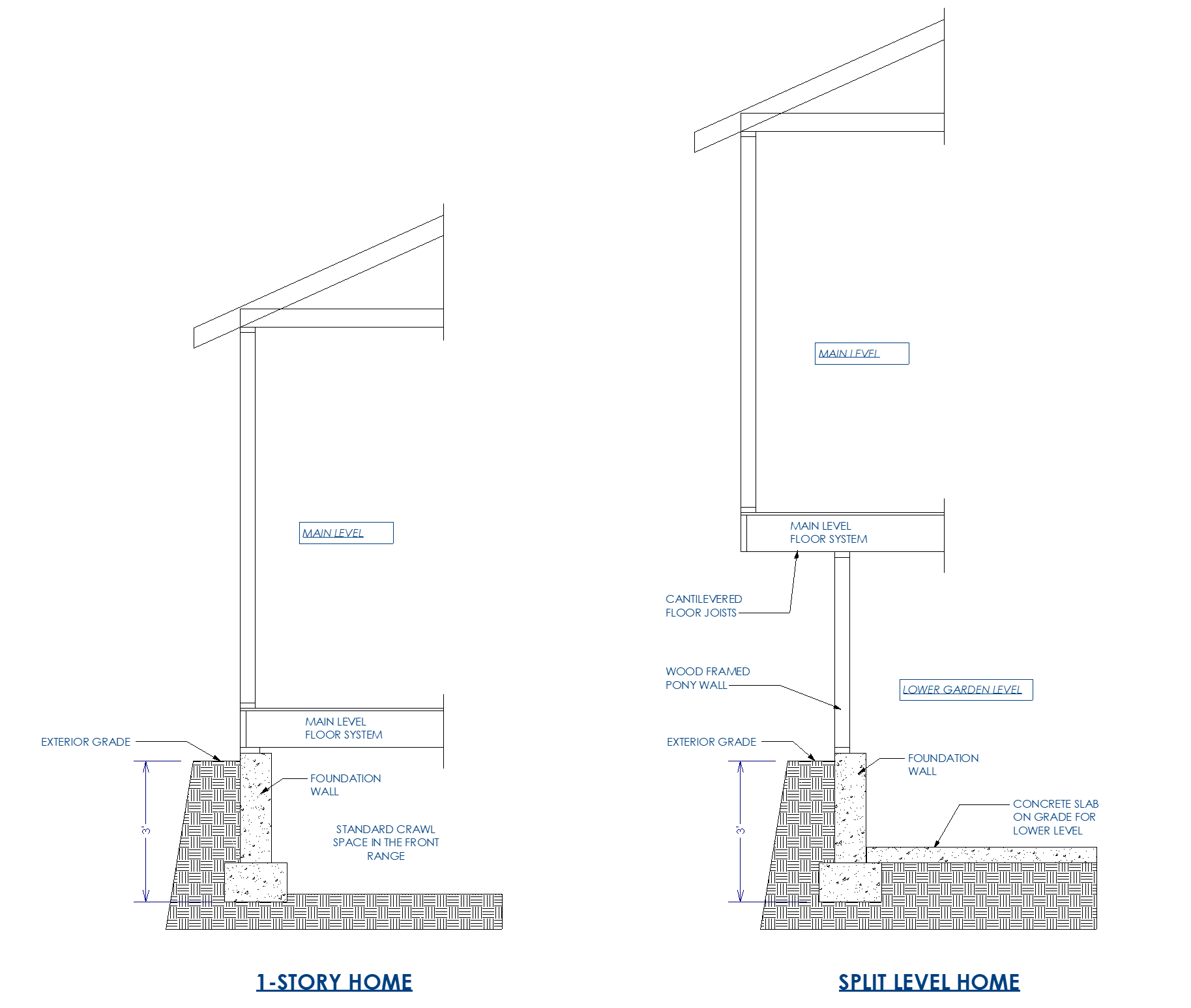 Difference between 1-story home and split level home