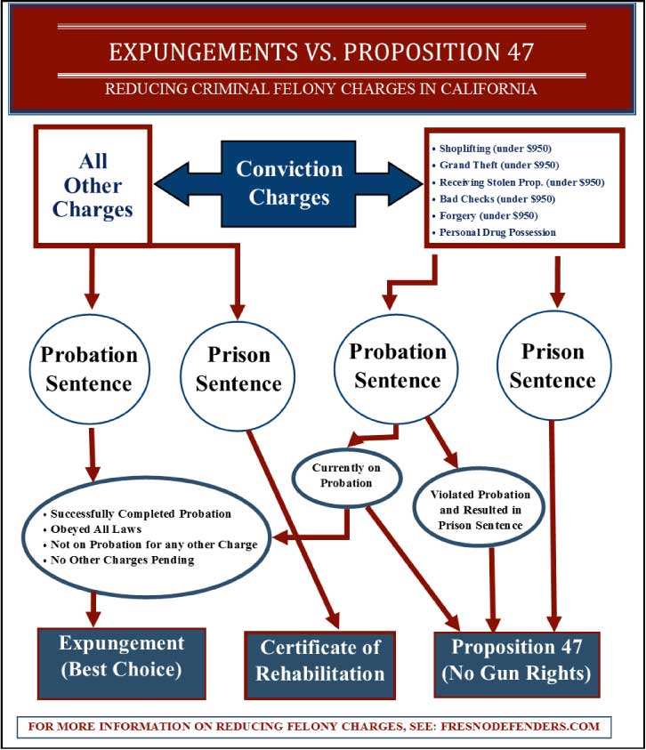 Prop 47 infographic to show what a Fresno lawyer can reduce your felony.