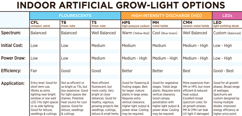 How Diffe Grow Lights Compare Across Several Areas Including Draw And Efficiency Source