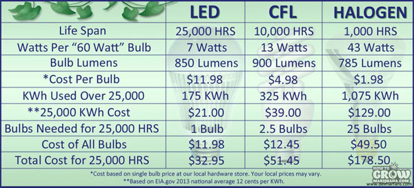 Lumen Outputs For Diffe Types Of Grow Lights Source