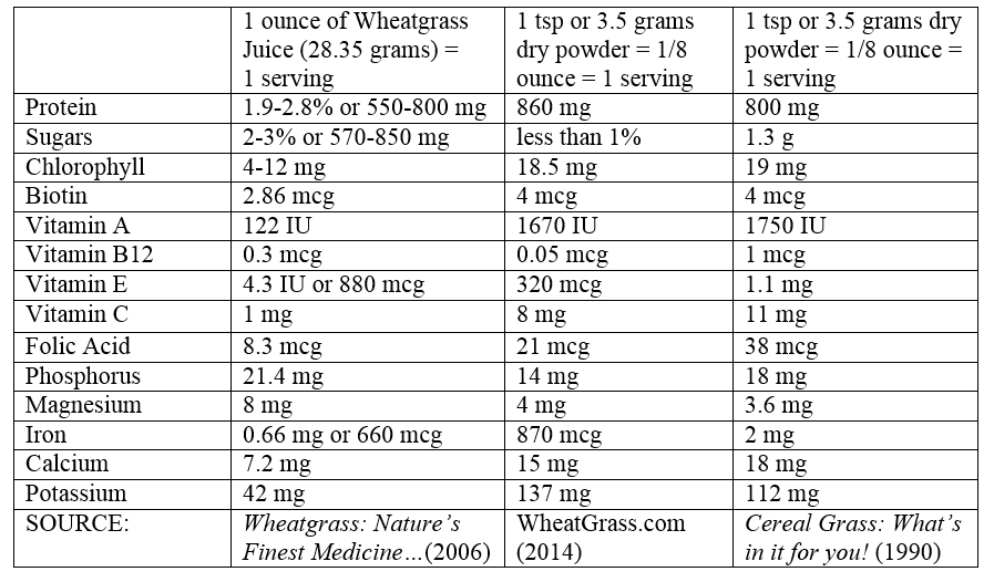 49 Wheatgrass Benefits: Everything You