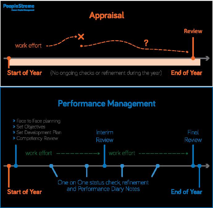 Performance Management vs Appraisals