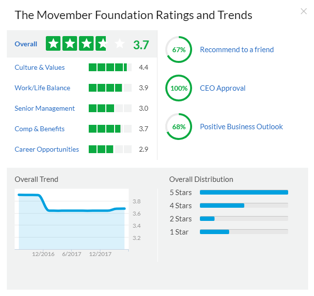 The Movember Foundation Ratings and Trends on Glassdoor