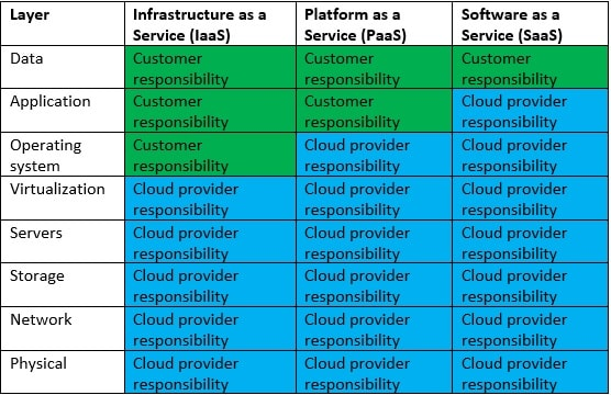 From the above table it is easier to understand that both the customer and the cloud service provider have clear responsibilities.