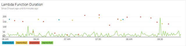 זמני ההרצה של 4 עותקים זהים של פונקצית למבדה. הפונקציה memInfo0 נקראת בצורה תדירה - ולכן כמעט ואינה מושפעת מ cold start, לעומת הפונקציות האחרות שחוות cold start כמעט כל פעם: כלל שהפונקציה תדירה פחות - הסיכוי ל cold start גדל. מקור: New Relic.