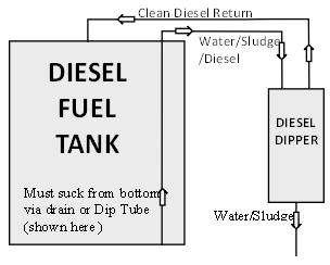 Diesel Cleaning
