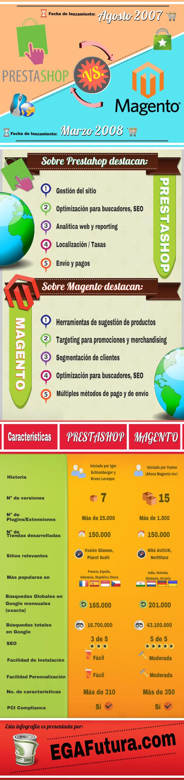 PrestaShop vs Magento