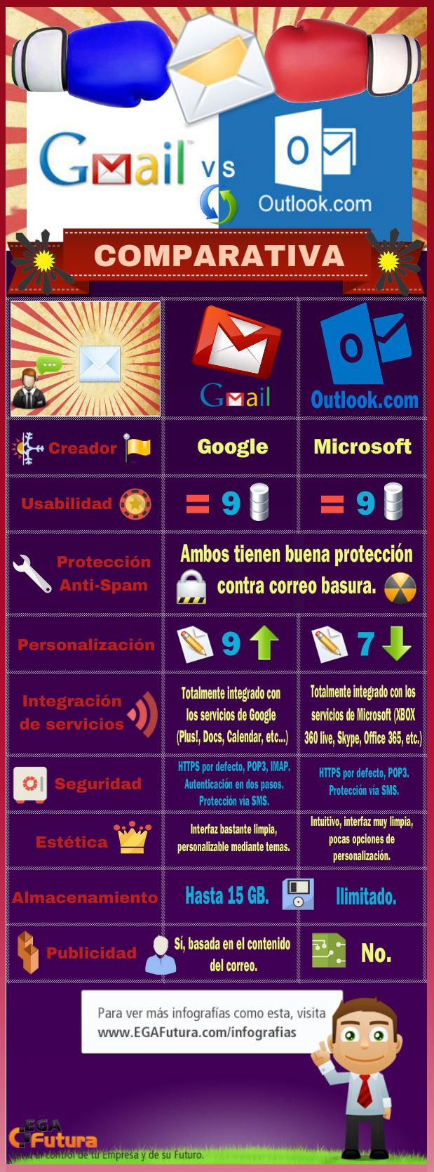 Gmail vs Outlook
