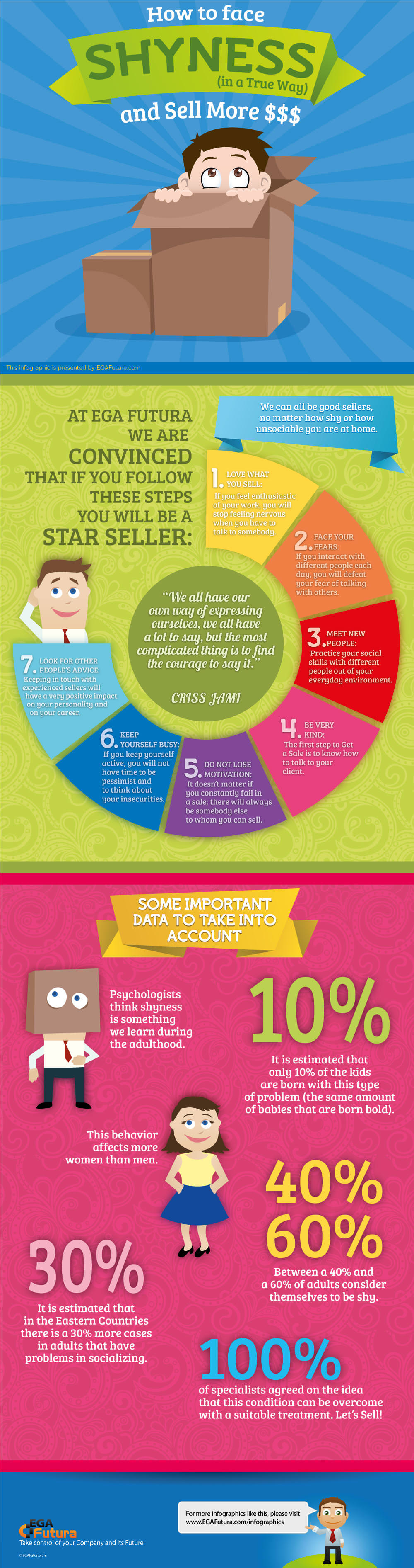 Infographic: How to face Shyness (in a True Way) and Sell More $$$