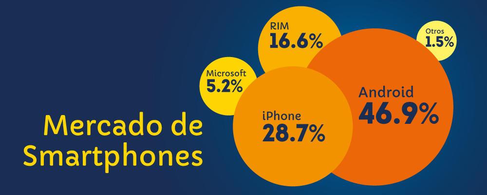 Android y Apple dominan el mercado de los Smartphones