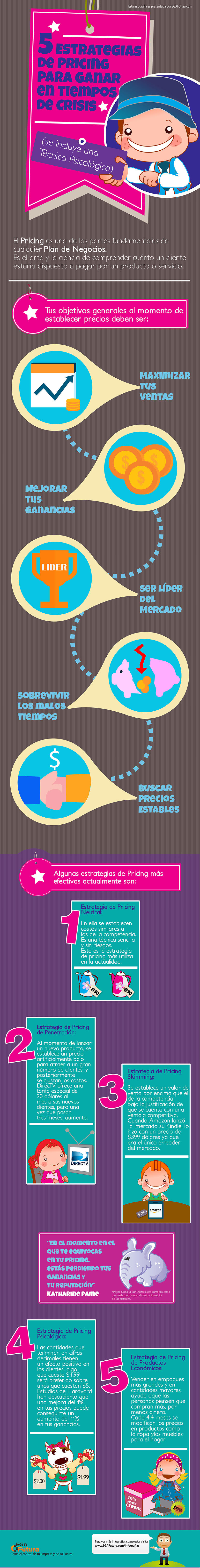 Infografía: 5 Estrategias de Pricing para Ganar en Tiempos de Crisis (se incluye una Técnica Psicológica)