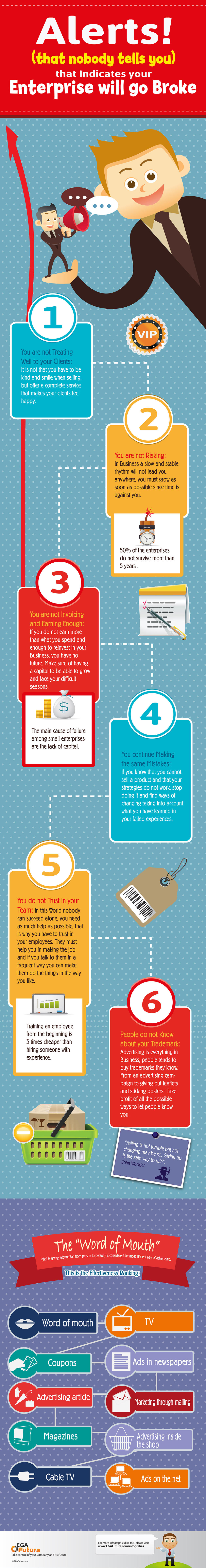 Infographic: 6 Alerts (that nobody tells you) that Indicates your Enterprise will go Broke
