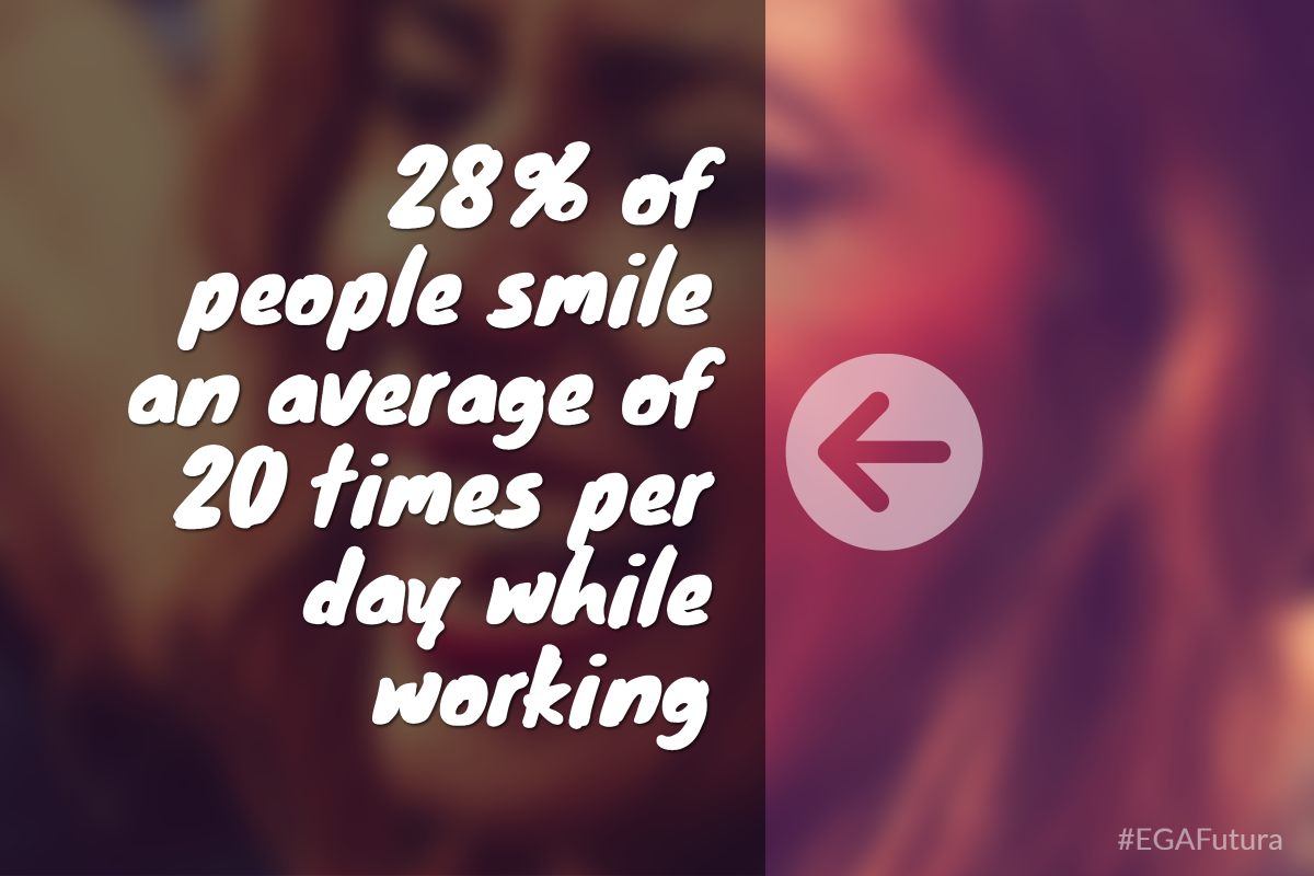 28% of people smile an average of 20 times per day while working.