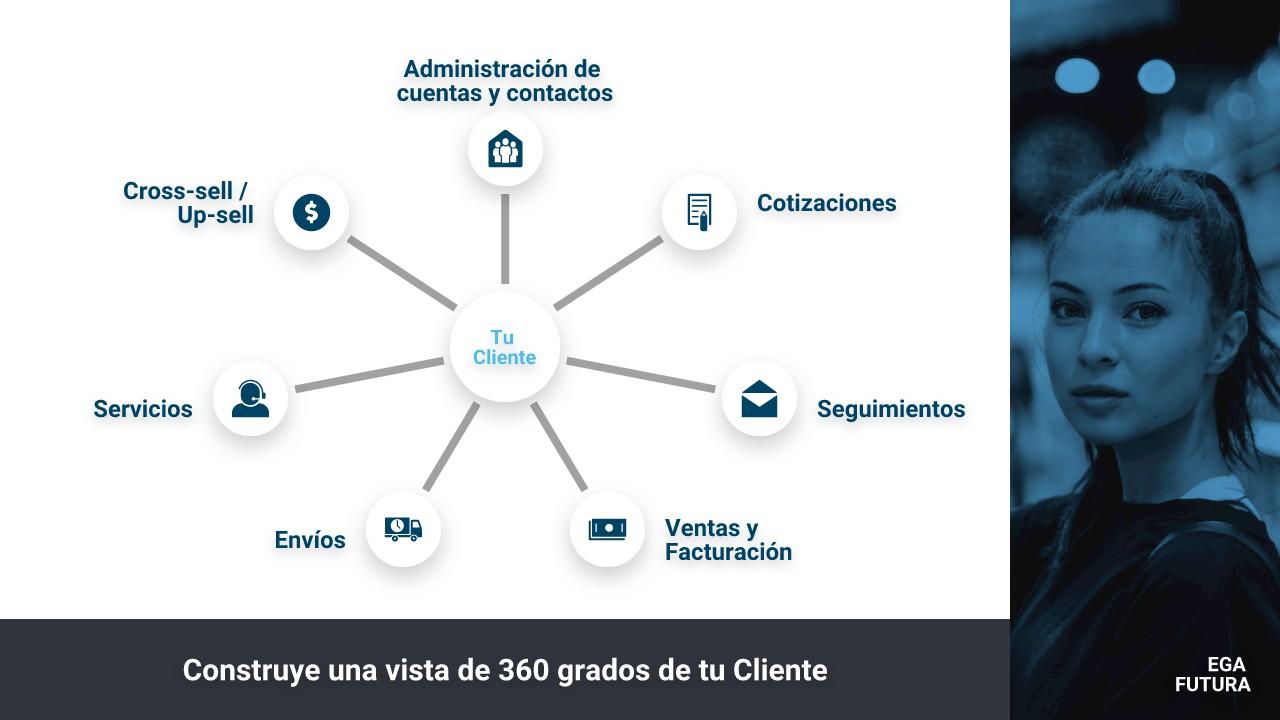 Construye una vista de 360 grados de tu Cliente