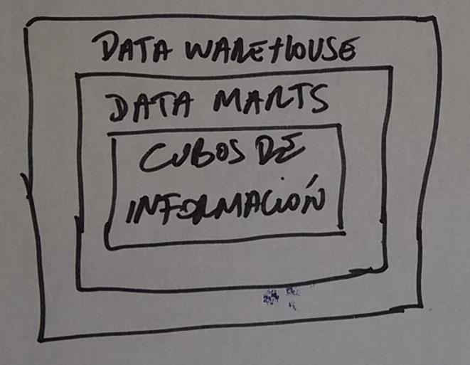 Es una tecnología que almacena los diferentes datos que proceden de una organización o empresa. Facilita la integración y procesamiento de todos los registros, siendo de gran utilidad para la construcción de información y toma de decisiones. De esa forma, se puede decir que un Data warehouse registra todas las actividades o la vida de la empresa.