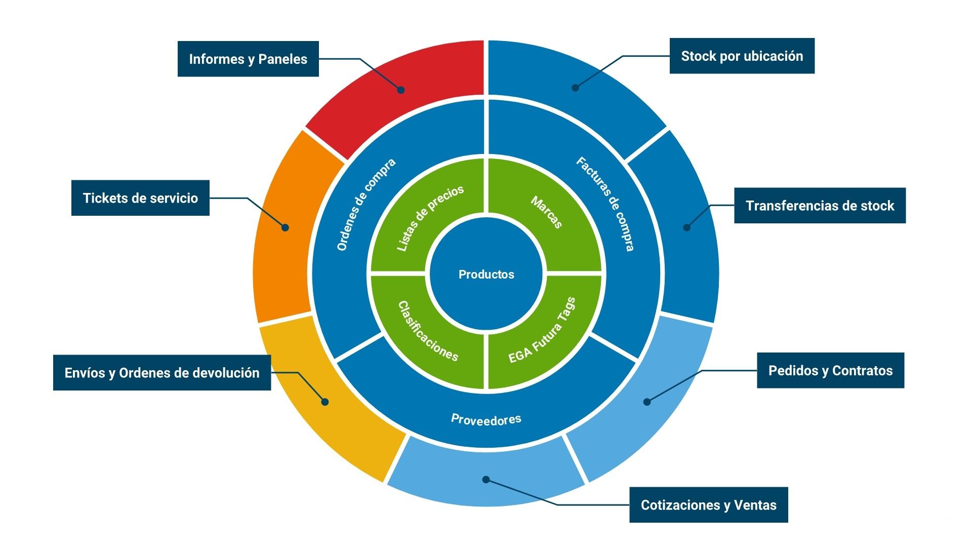 Relaciones de un Producto dentro de EGAFutura