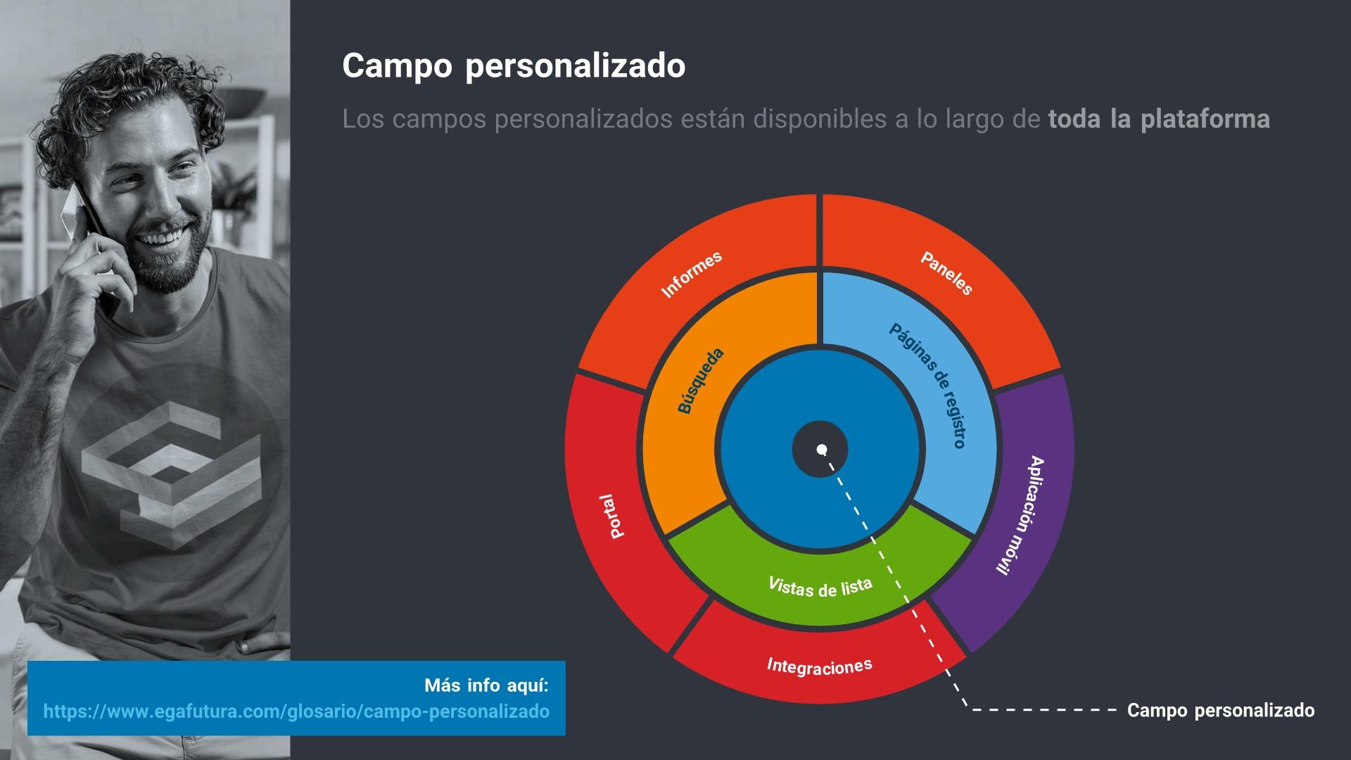 Los campos personalizados están disponibles a lo largo de toda la plataforma