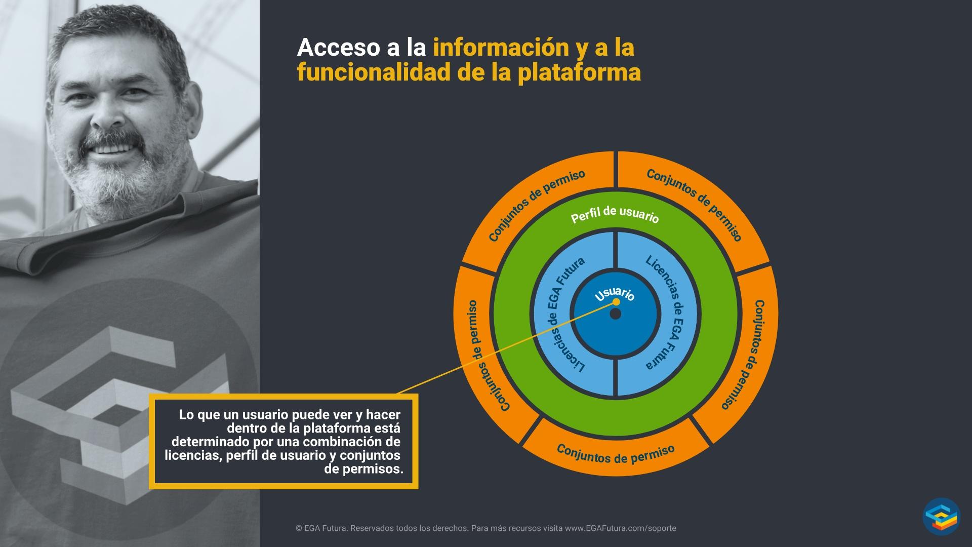 Acceso a la información y a la funcionalidad de la plataforma