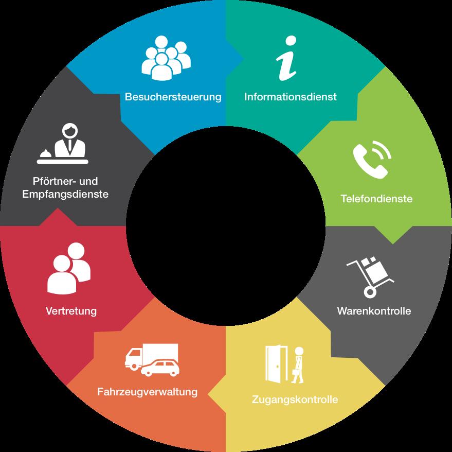 Werkschutz und Objektschutz als Infografik