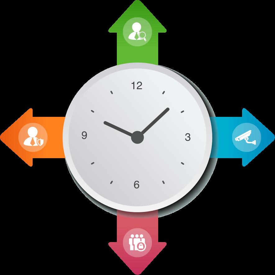 Werkschutz und Objektschutz dargestellt in einer Uhr