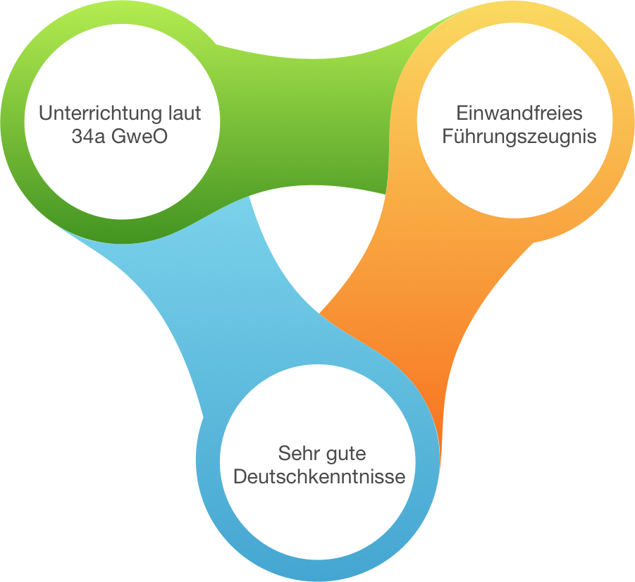 Wachdienst qualifikation Infografik