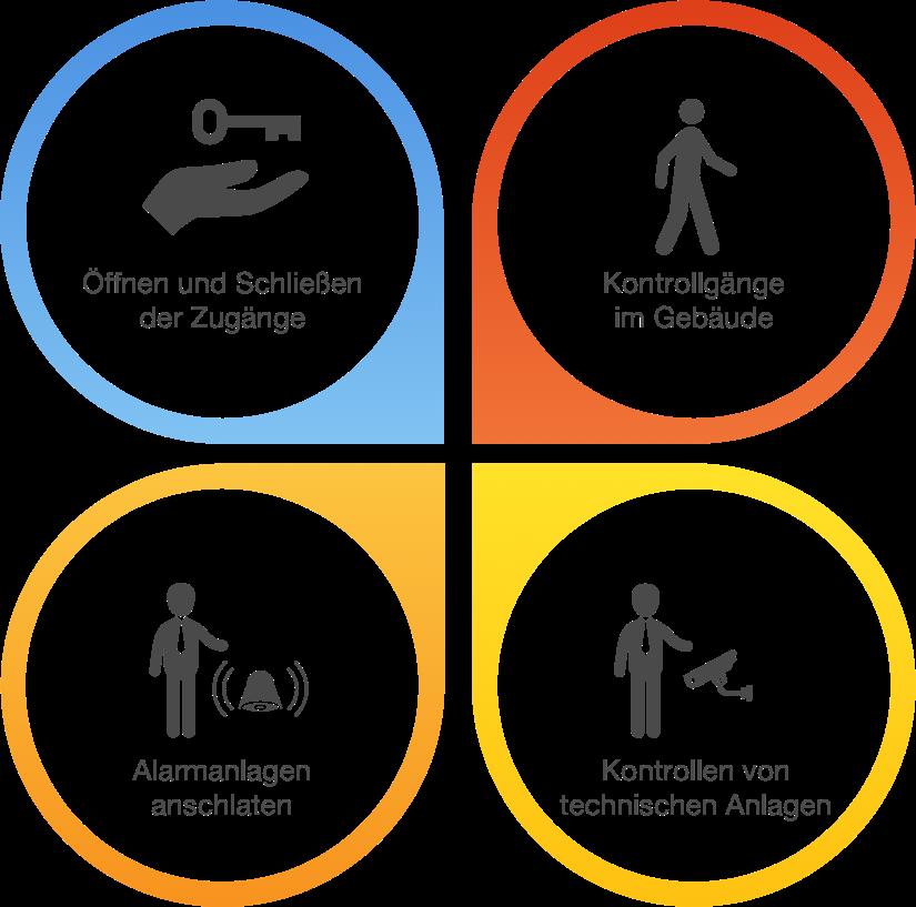 Wachdienst Leistungen als Infografik