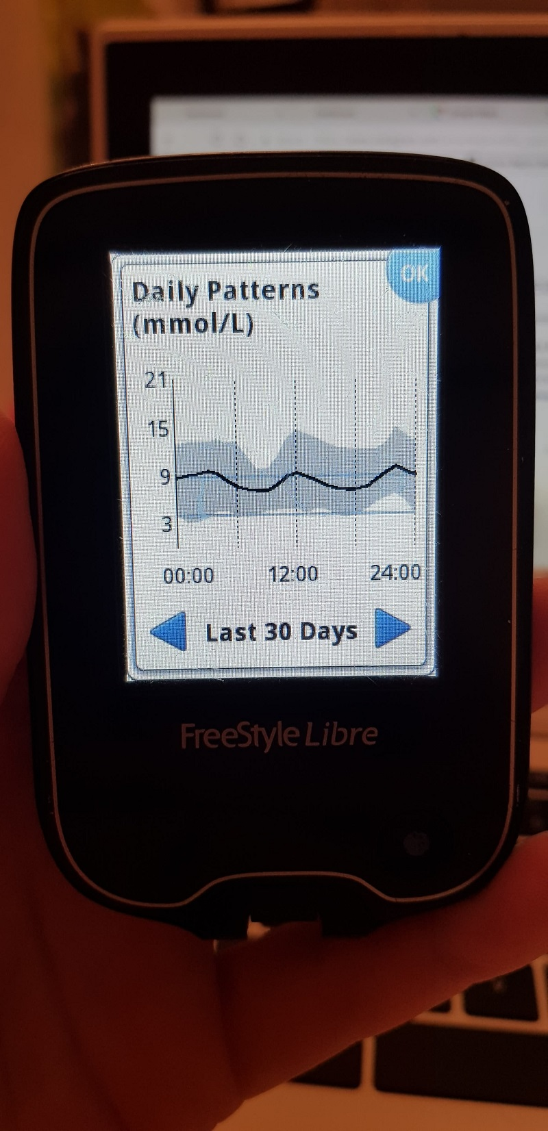daily glucose pattern April