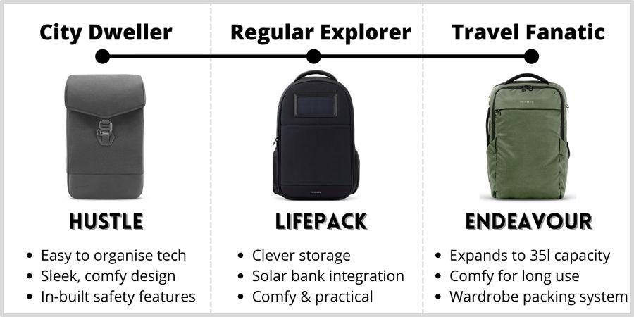 Solgaard backpack comparison