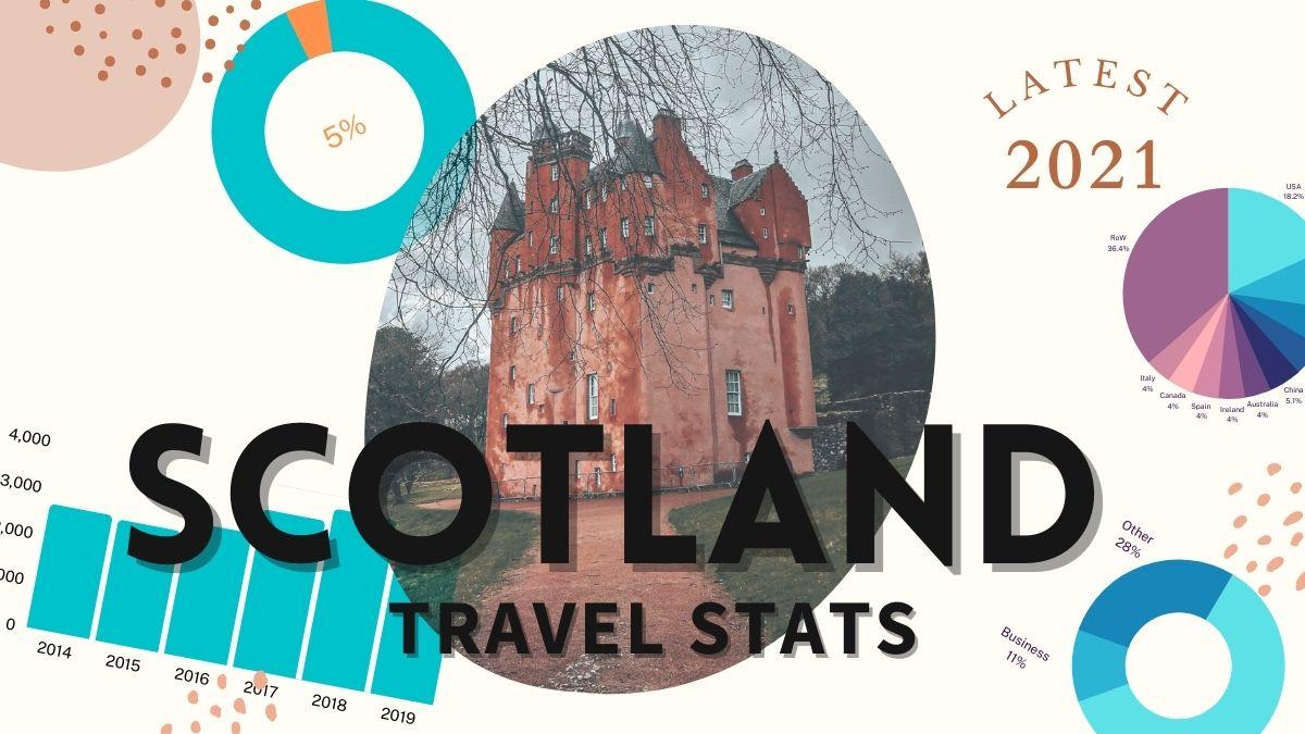 Scotland travel tourism statistics