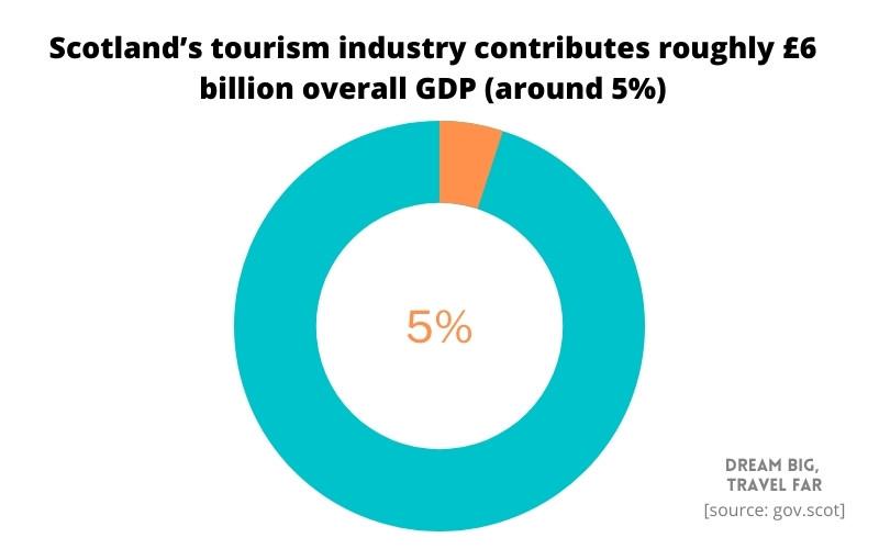Scotland tourism spend relative to GDP