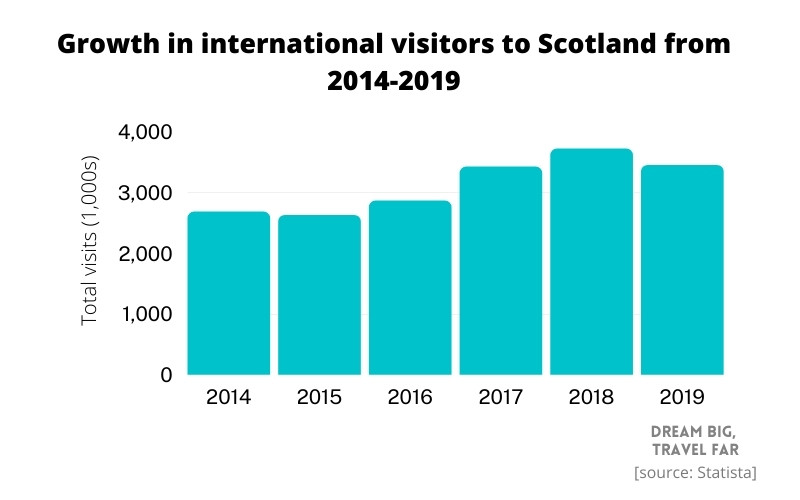 International tourism growth in Scotland year over year
