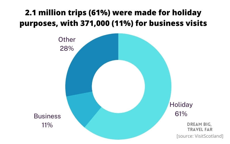 Business vs holiday trips to Scotland