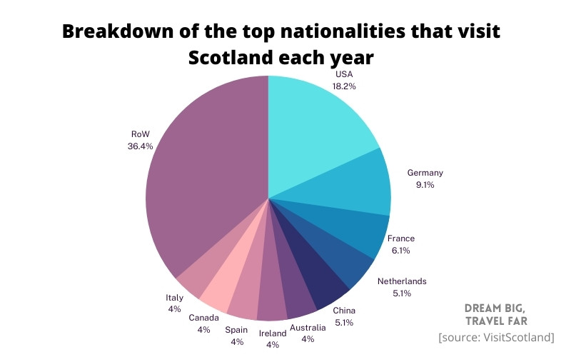 Breakdown of foreign visitors to Scotland
