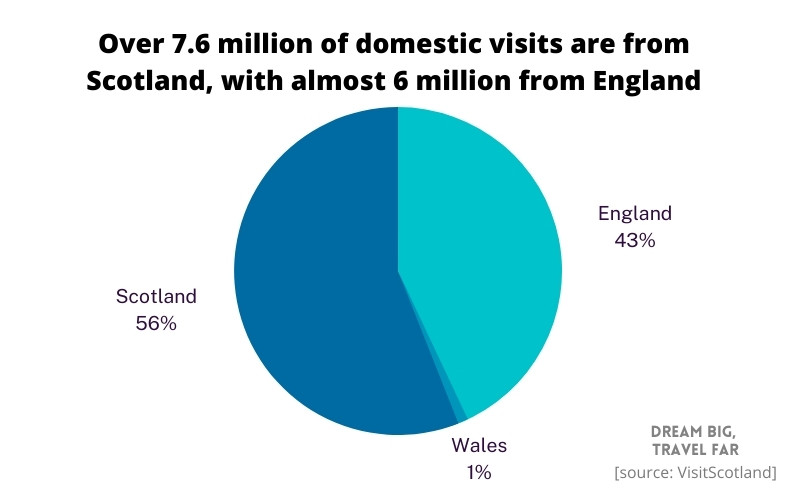 Breakdown of domestic visits to Scotland