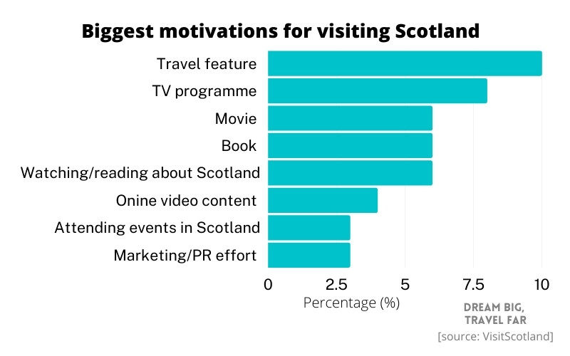 Motivations for visiting Scotland